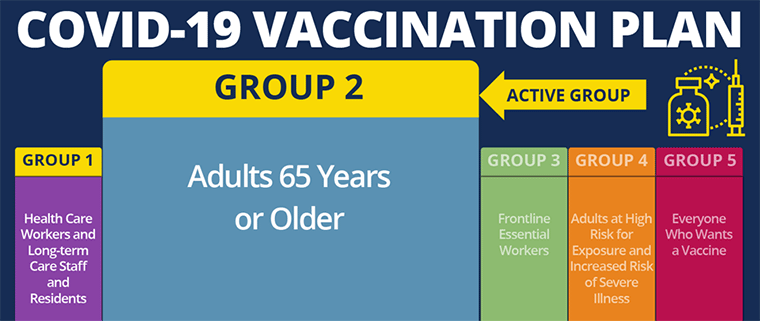 Vaccine Distribution Group 2